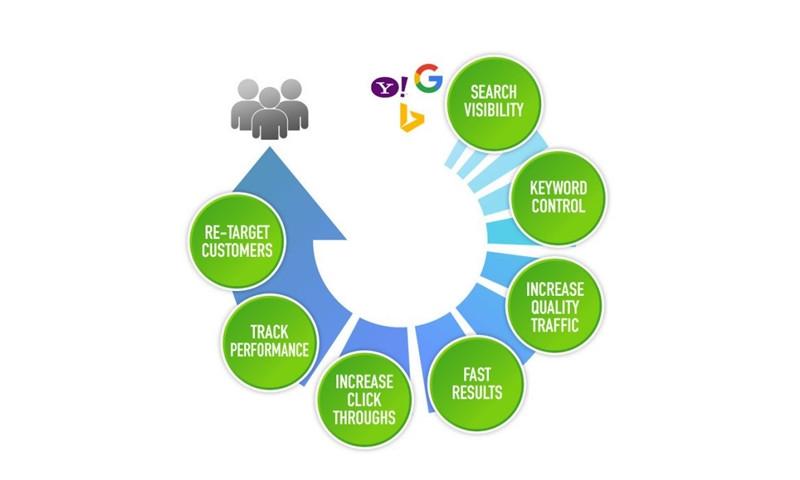 ClickReady Marketing - Photo - 3
