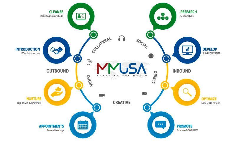 Multi Marketing USA - Photo - 3
