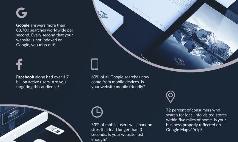 Wabes Digital Marketing Agency - Photo - 2