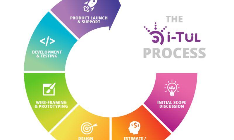 I-Tul Design & Software, Inc. - Photo - 3