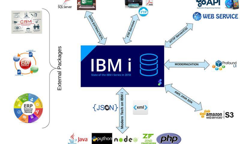 Programmers.io - Photo - 2
