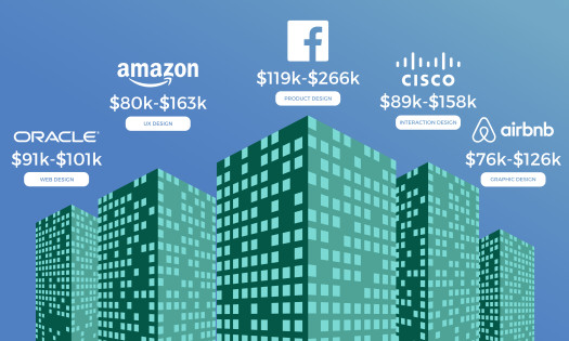 Highest-Paying Companies For Designers Oracle Amazon Facebook Cisco Airbnb Chart