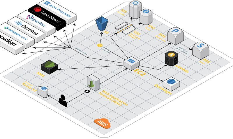 Armada Labs - Automated SME Lending Platform
