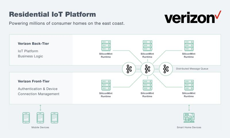 SiliconMint - Residential IoT Platform