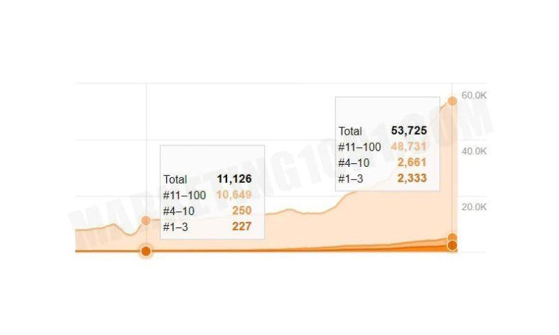 Marketing1on1 - Keyword Growth Finance Niche