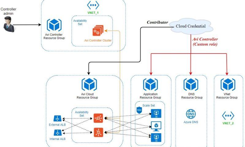 Server Logics - Azure Multi-Region Setup