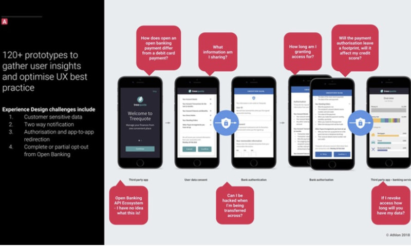 Athlon - Transforming Customer Experiences With Open Banking