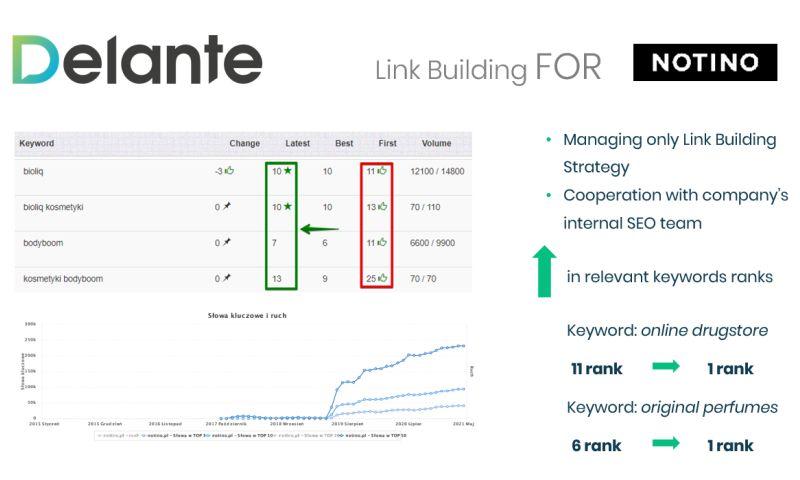 Delante - Link Building Strategy for Online Drugstore