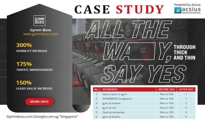 ACSIUS Technologies Pvt. Ltd. - SEO Portfolio Gym