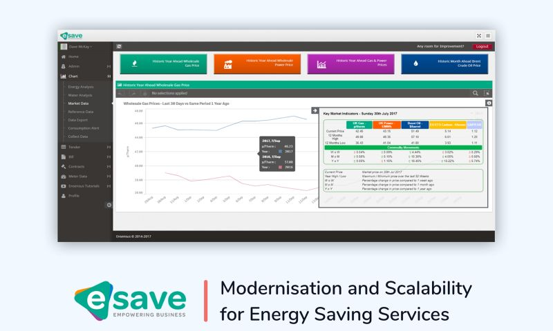 Fabrit Global - Modernisation and Scalability for Energy Saving Services