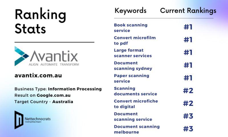 Nettechnocrats IT Services Pvt Ltd - SEO for Document Scanning/Information Processing