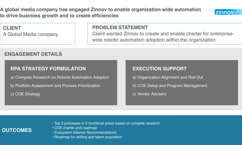 Zinnov Management Consulting - Organization-wide automation to drive business growth