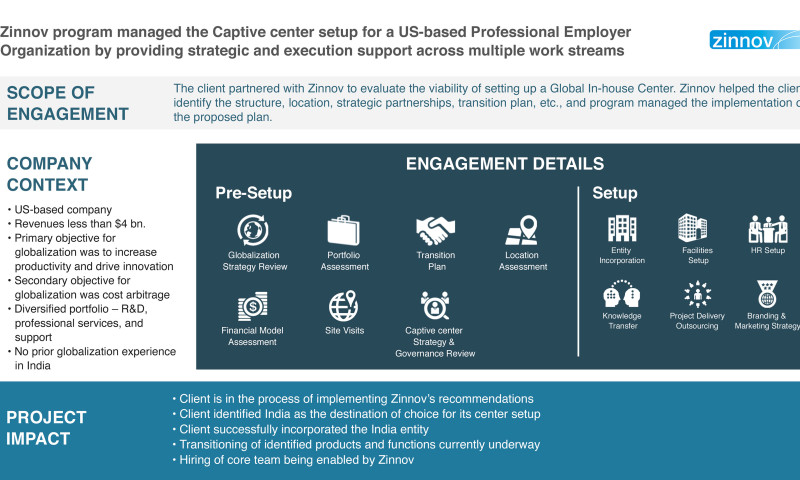 Zinnov Management Consulting - Program managed the Global In-house Center setup