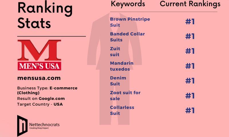Nettechnocrats IT Services Pvt Ltd - SEO for eCommerce Website(Men's Suit)