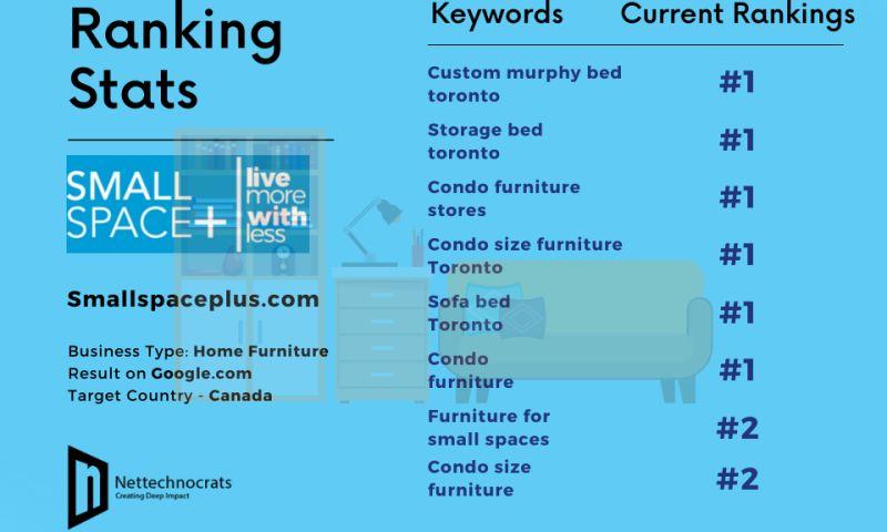 Nettechnocrats IT Services Pvt Ltd - Furniture Store Marketing