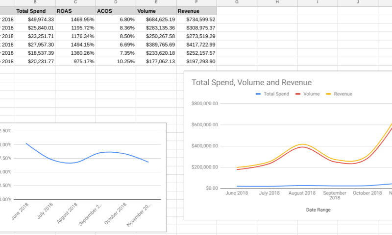 Search Scientists - 3.7x Increase In Sales