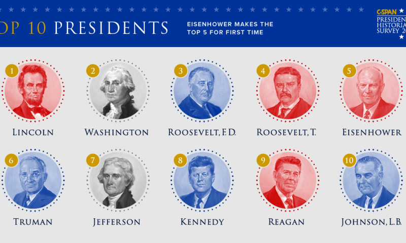 Beutler Ink - 2017 Presidential Historians Survey