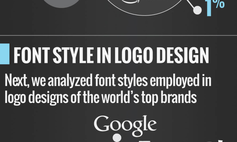 TastyPlacement - Infographic on Logo Font Colors