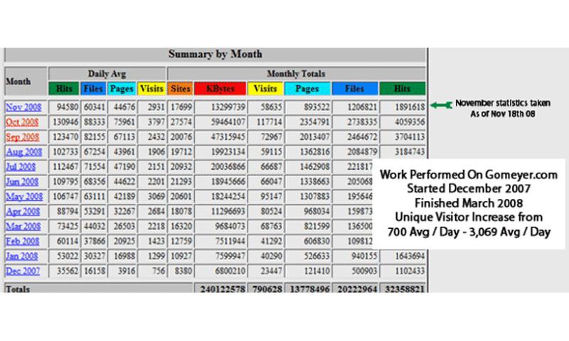 Dataflurry - Gomeyer Ranking Improvements