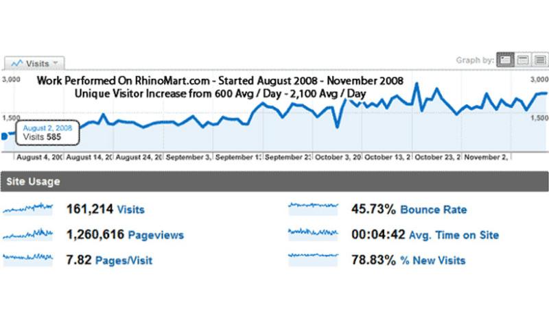 Dataflurry - Rhino Mart Ranking Improvements