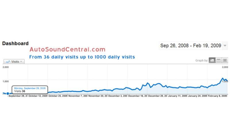 Dataflurry - Auto Sound Central Ranking Improvements