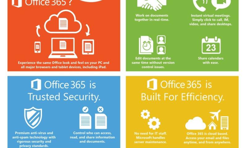 LME Services - Office 365 Migration