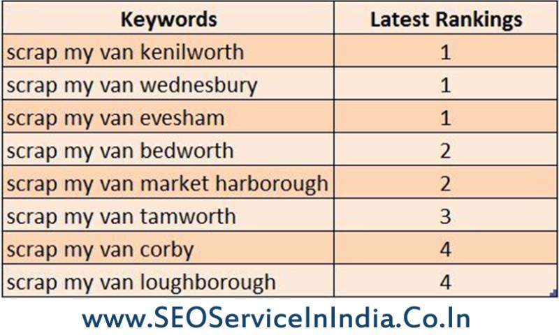 SEO Service in India - ScrapMyCar123.co.uk