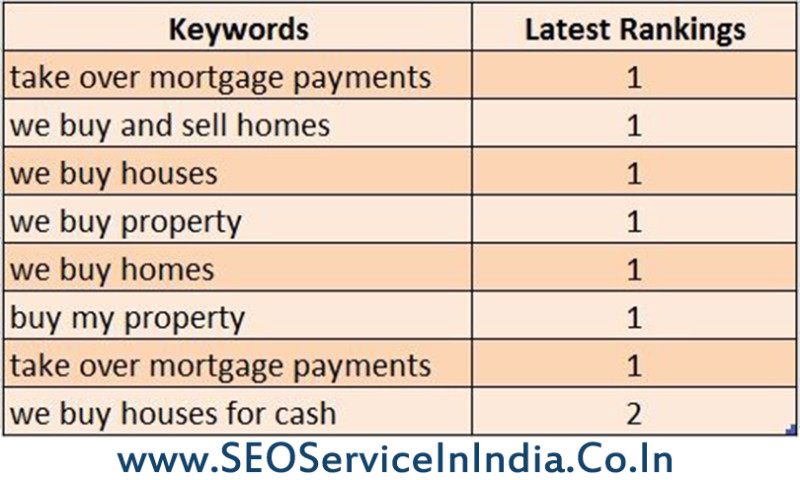 SEO Service in India - GVCPS