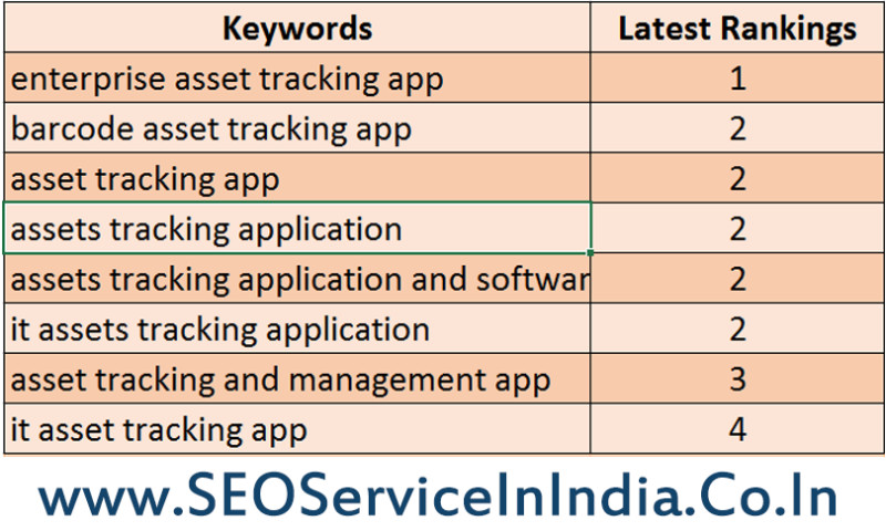 SEO Service in India - eActivoApp