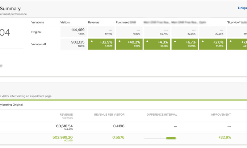 InsightWhale - Conversion Rate Optimization (Results of A/B testing)