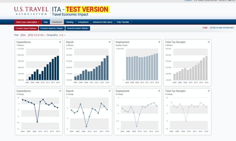 MOST Programming - Business Intelligence, Data Analytics for subscribers