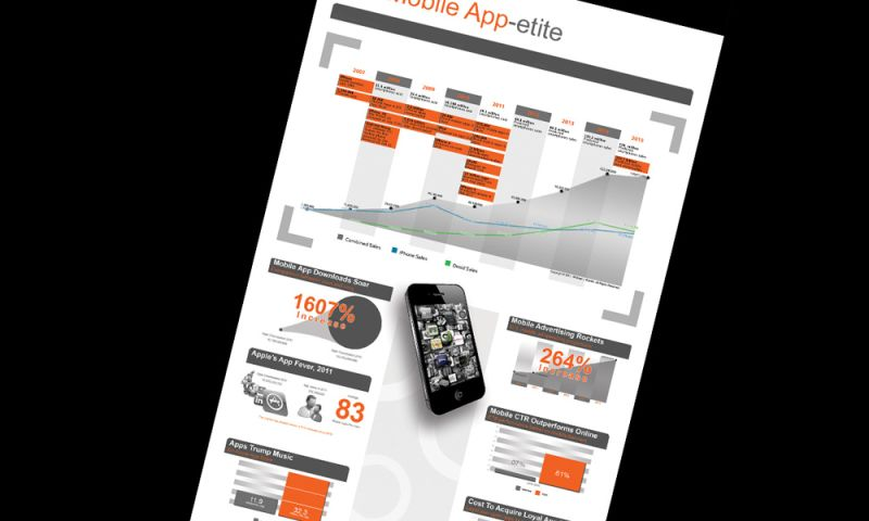AXIS visual - Inforgraphic poster