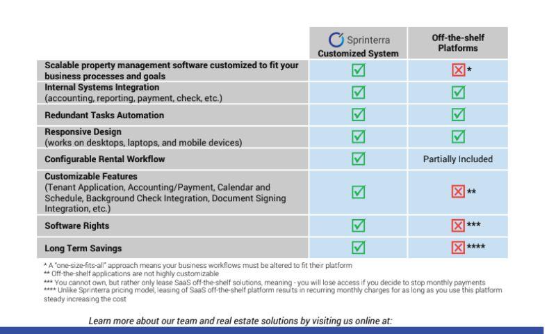 Sprinterra - Lease management system