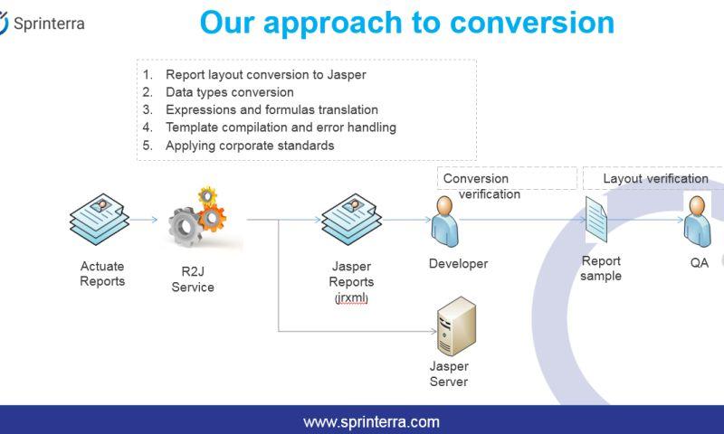 Sprinterra - Reports migration
