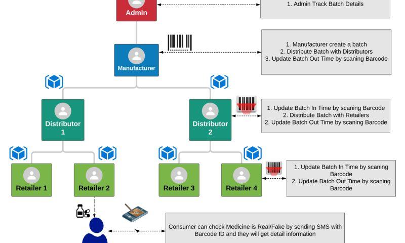 Rwaltz Software - Hyperledger Composer & Fabric Based Medicine Supply Chain