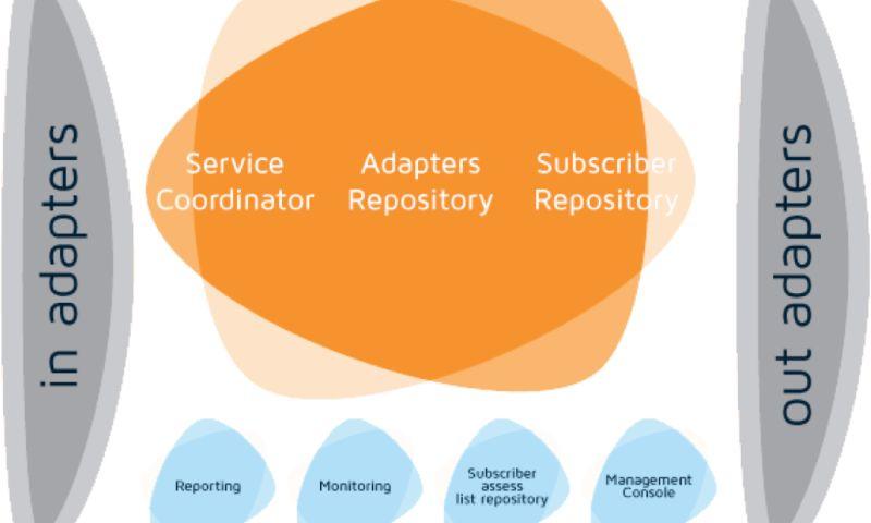NVT - Multi Protocol Provisioning System