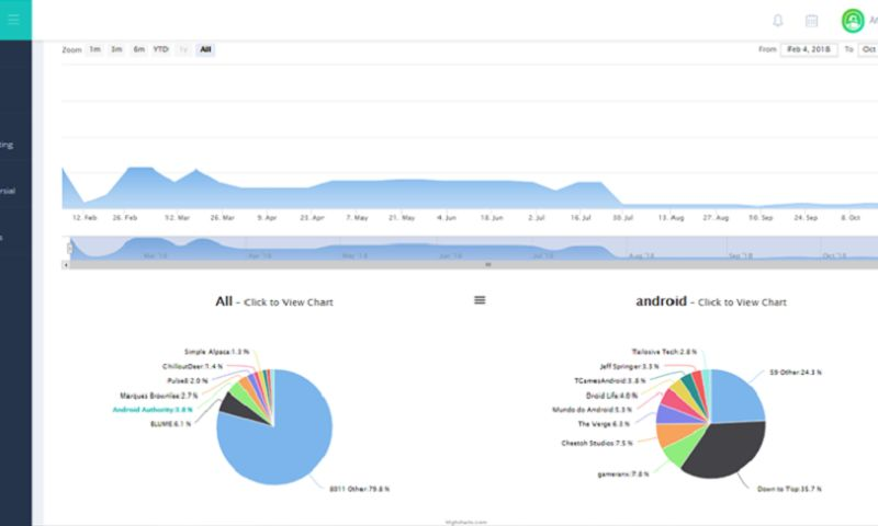 CodeRiders - YouTube Analytics, Optimization and Tracking SaaS Application for NovelConcept