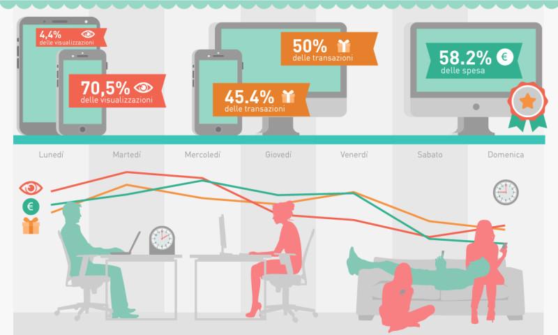 MediaBuzz - Data Storytelling Regali.it