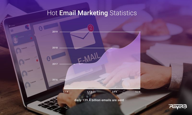 ReVerb - Email marketing infographics