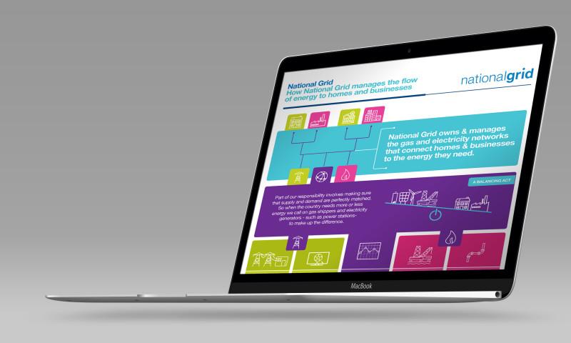 Fabrik Brands - National Grid infographics