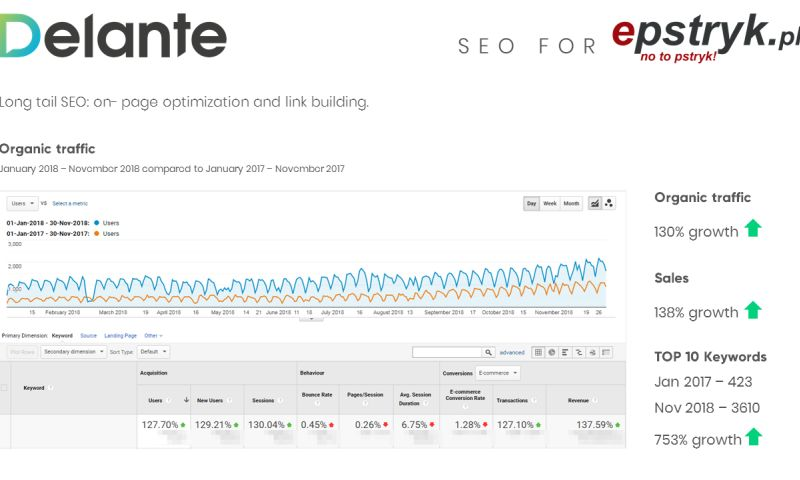 Delante - SEO for Epstryk - Polish Market