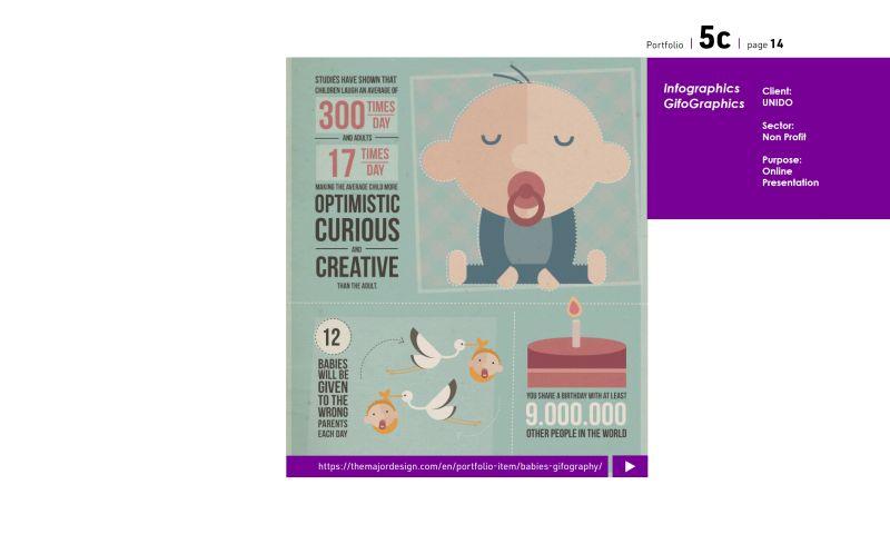 The MAJORDESIGN Creative Agency - Data Visualization