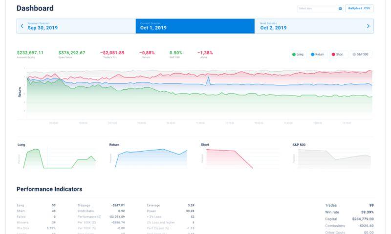 Itexus - Algorithmic Intraday Stock Trading System – Stock Trading Bot
