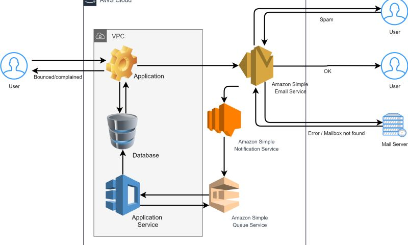 Armada Labs - AWS Services in Loan Management Systems