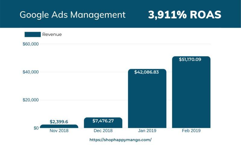 Zima Media - Google Ads Management for Happy Mango