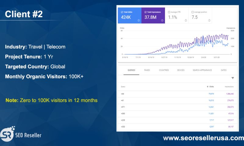 SEO Reseller - Travel & Telecom