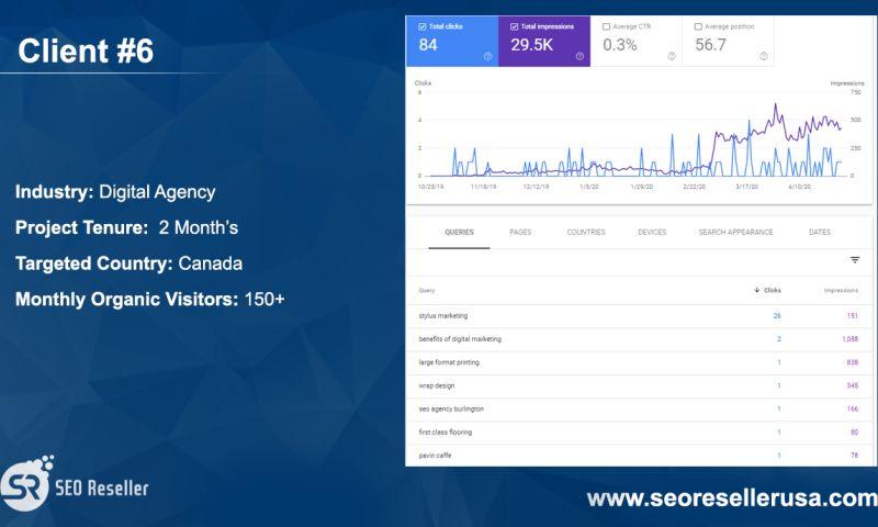 SEO Reseller - Digital Agency Canada