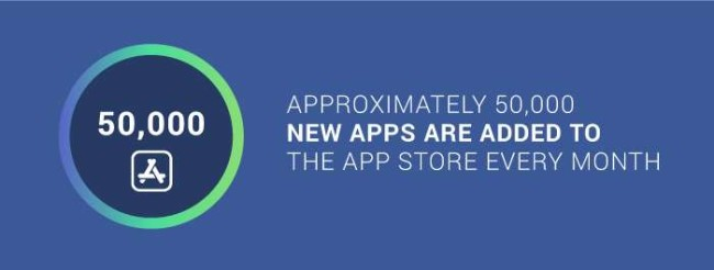 The number of new apps added in App Store each month