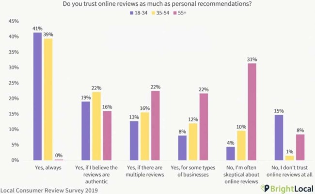 Ideal customer profile: the number of consumers that trust online reviews