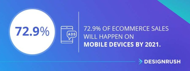 Stat:72.9% of eCommerce sales will happen on mobile devices by 2021.
